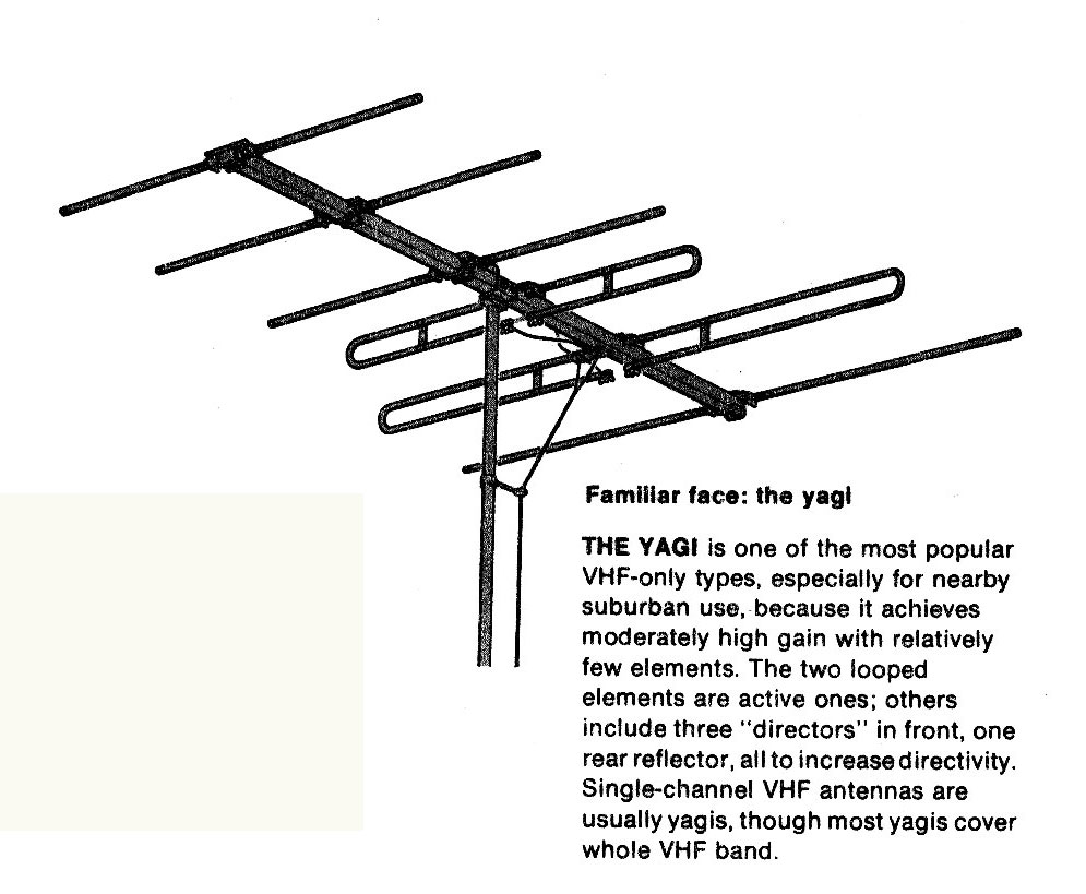 Progress Is Fine But Its Gone On For Too Long Tv Antennas Yagi Antenna Wiring Diagram This Should More Properly Be Called The Uda After Co Inventors Dr Hidetsugu And Shintaro Of Tohoku Imperial University