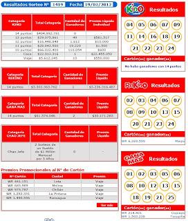 Resultados Kino Sorteo 1419, 19 Febrero 2012