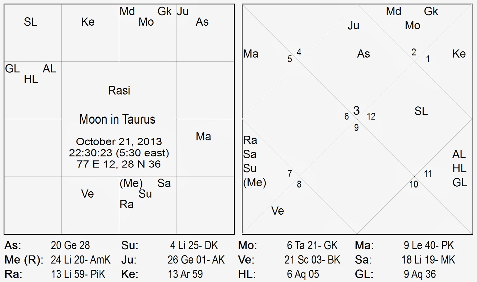 Exalted moon in taurus aspected by venus in scorpio 21st october 2013