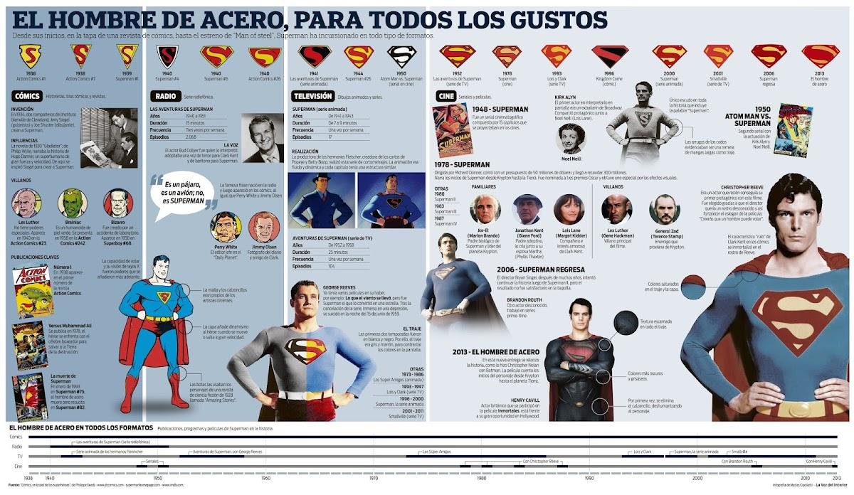 http://1.bp.blogspot.com/-atFFX1OeuDU/UbfVLa8yQjI/AAAAAAAAAQ0/J6U_oGYDATk/s1200/Infografia+Superman.jpg