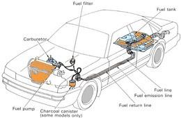 أنظمة حقن وقود البنزين بالسيارات