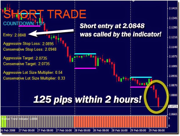 Automated forex trading uk