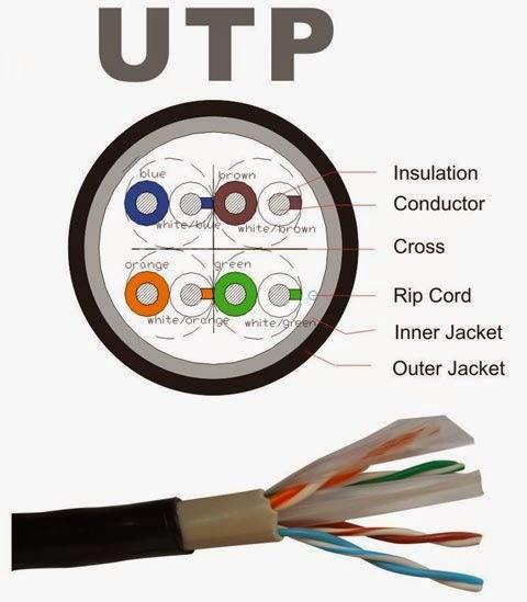 Pengertian Kabel UTP Adalah - Bagian Dalam Kabel UTP