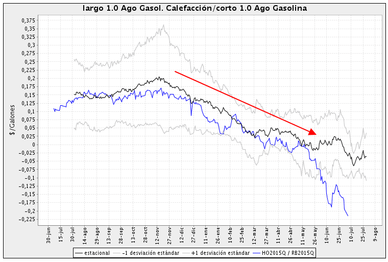 Spread Heating Oil - Gasoline seasonal chart Scarr Visual Trading