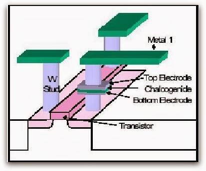 ovonic unified memory The development status of ovonic unified memory (oum), a phase-change non-volatile semiconductor memory technology for vlsi stand-alone memory and embedded.