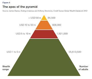 Pirámide de la riqueza mundial en 2012