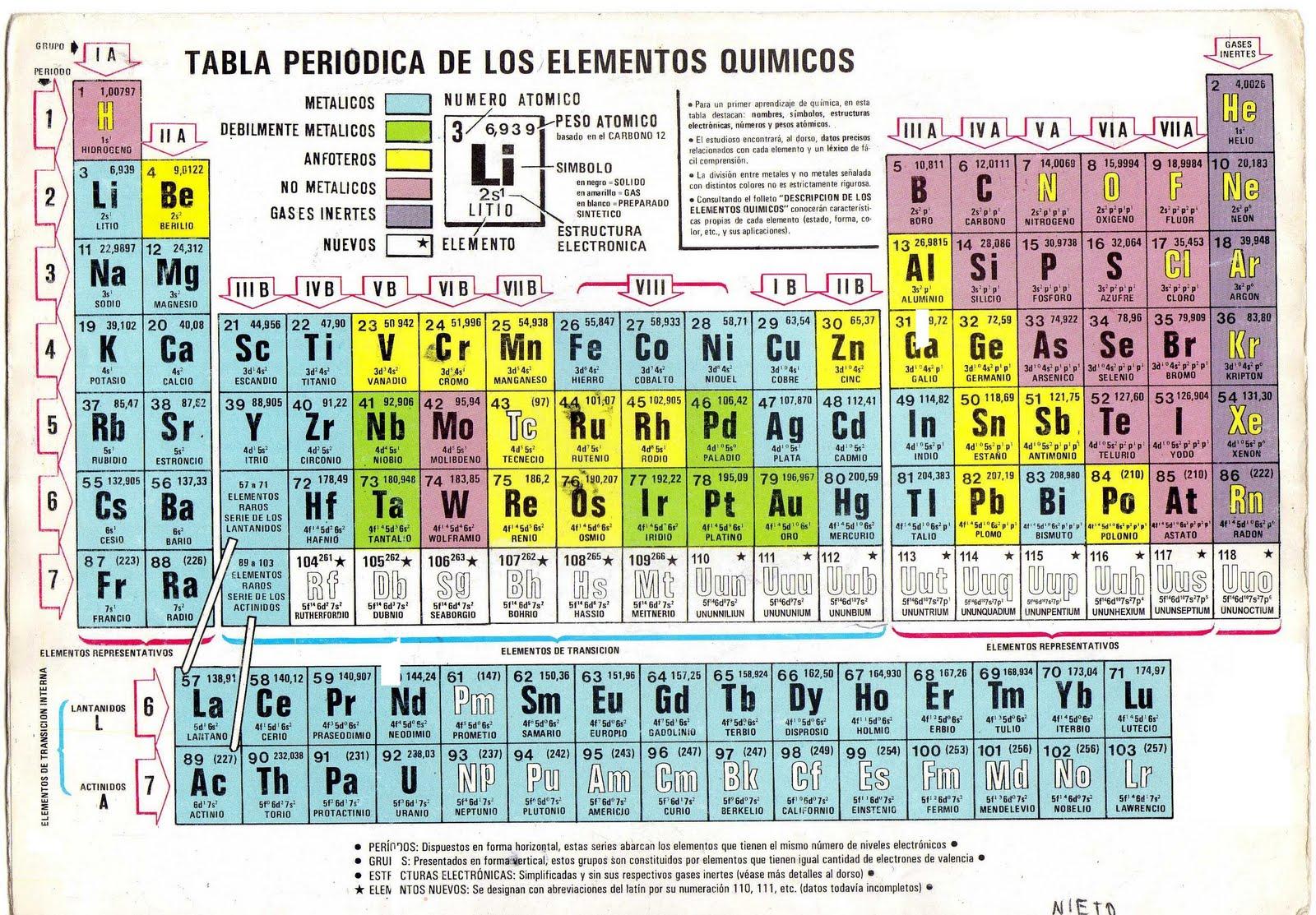 Tabla peri dica del vector de ilustraci n de los elementos tabla periodic table database chemogenesis urtaz Choice Image