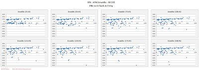 SPX Short Options Straddle Scatter Plot IV Rank versus P&L - 80 DTE - Risk:Reward 45% Exits