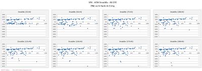 SPX Short Options Straddle Scatter Plot IV Rank versus P&L - 80 DTE - Risk:Reward 45% Exits