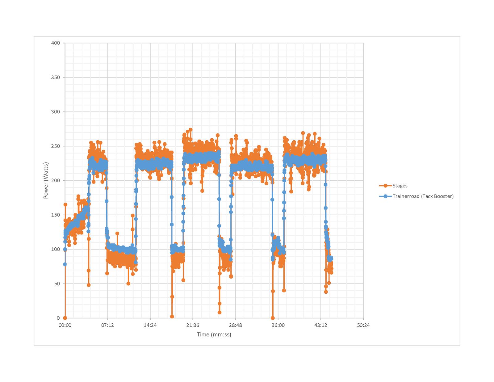 strike>K-SPoT's Adventure Blog: Stages Power Meter vs  Trainer Road