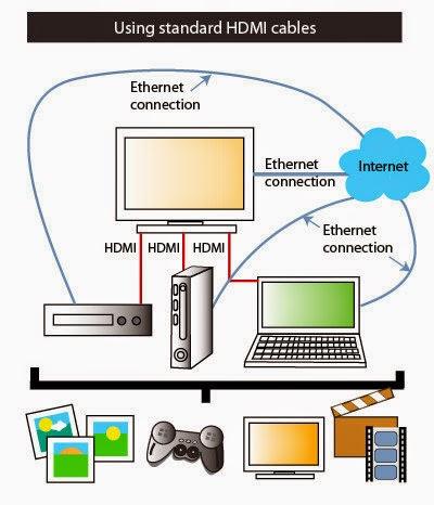 Cara menghubungkan komputer dengan TV HDMI dengan Mudah