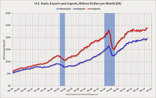 Trade Deficit decreased in May to $44.4 Billion