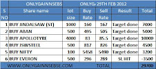 ONLYGAIN PERFORMANCE OF 29TH FEB 2012 ON (WEDNESDAY)
