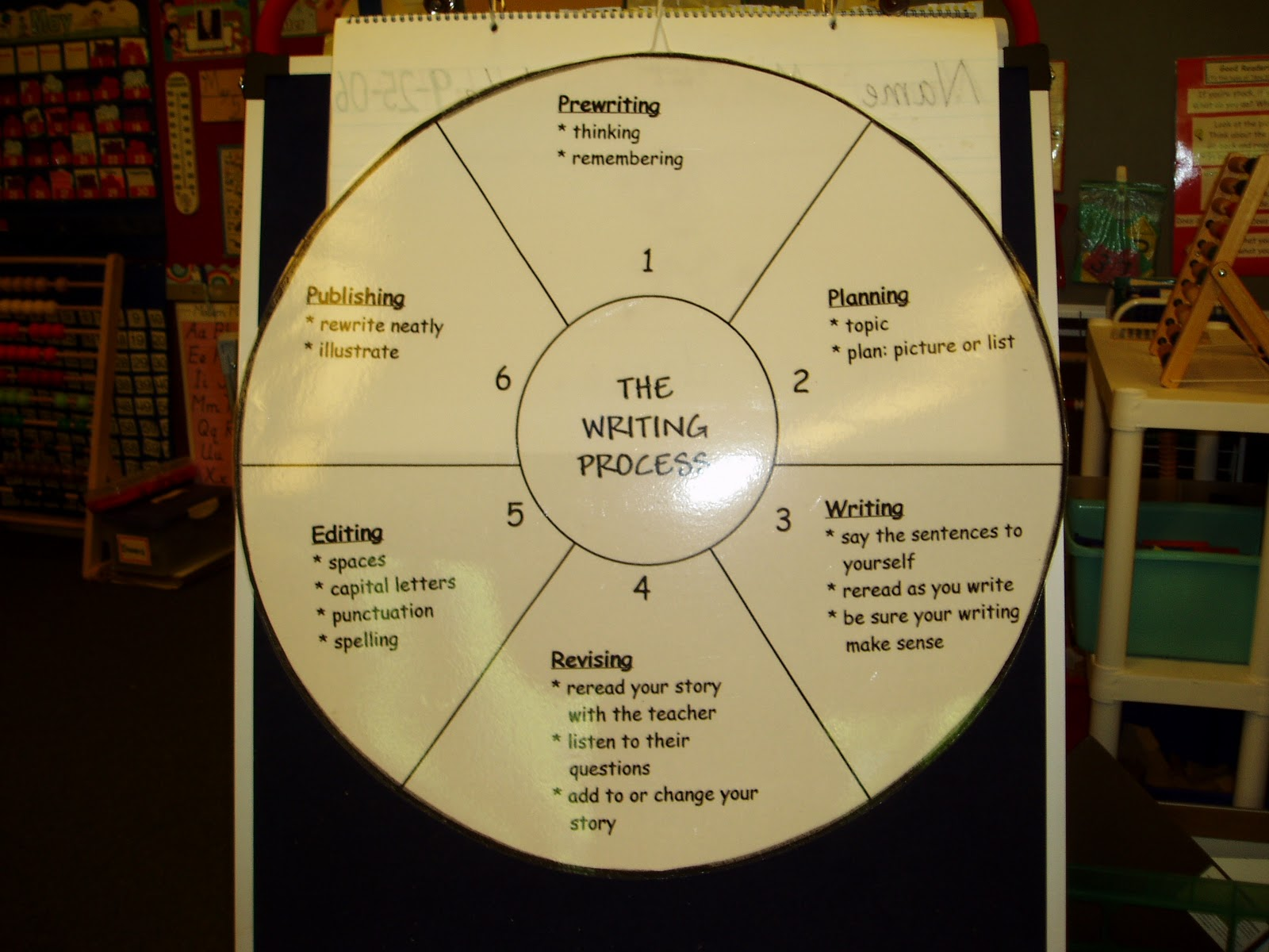 What's your writing process?
