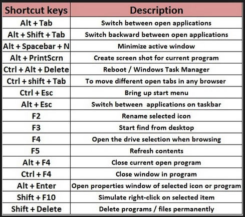 computer short cut keys In computing, a keyboard shortcut is a sequence or combination of keystrokes on a computer keyboard which invokes commands in software most keyboard shortcuts require the user to press a single key or a sequence of keys one after the other other keyboard shortcuts require pressing and holding several keys.