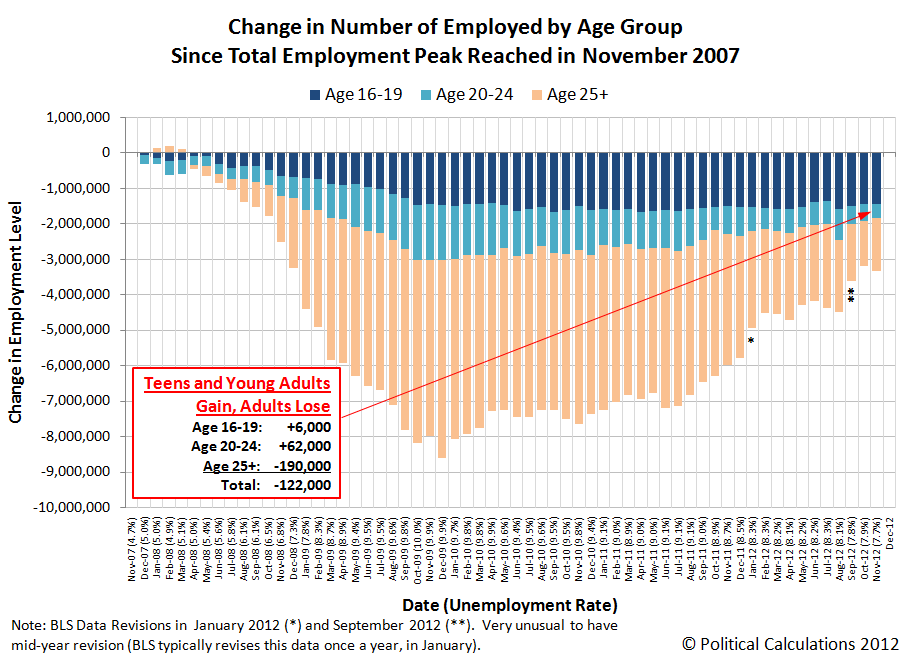 Change in Number of Employed Since Total Employment Peaked in November 2007, through November 2012