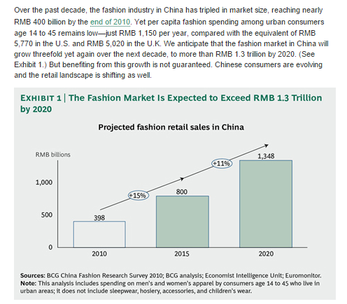 """the chinese  fashion  industry trends"""