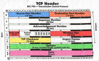 Cabecera TCP