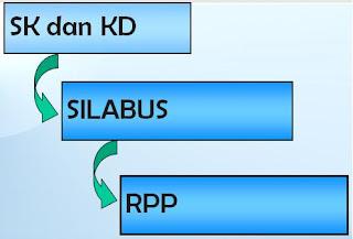 Download RPP PKN kelas VIII semester 1 (materi Ideologi)