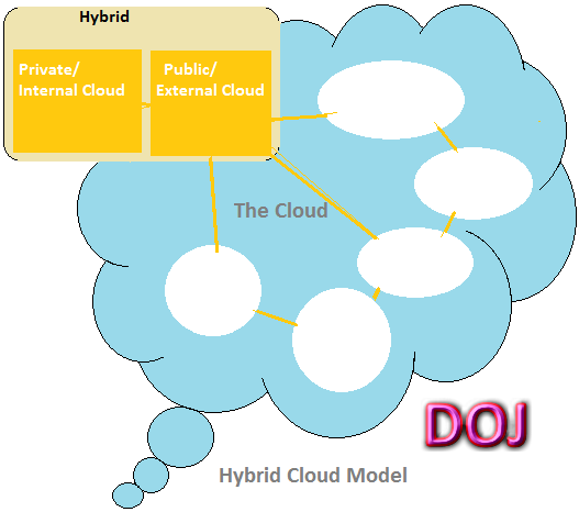 Hybrid Cloud Model in Cloud Computing