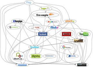 Mapa das redes sociais