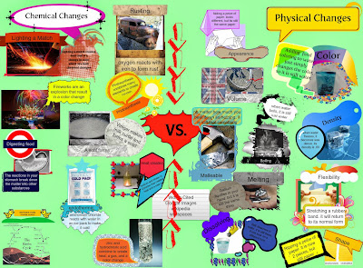 The chemical changes and the physical changes of the matter