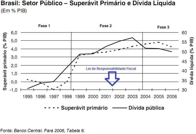 Proporção Dívida / PIB