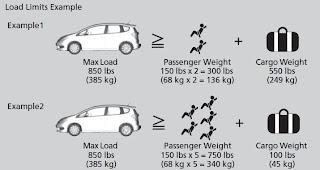 Honda Jazz Yük Taşıma Limiti