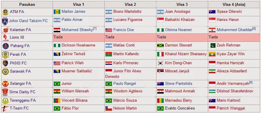 Senarai lengkap pemain import bagi setiap pasukan Liga Super Malaysia