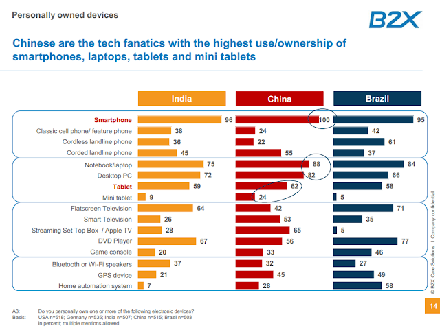 """china brazil and india lead in highest personal tech devices"""