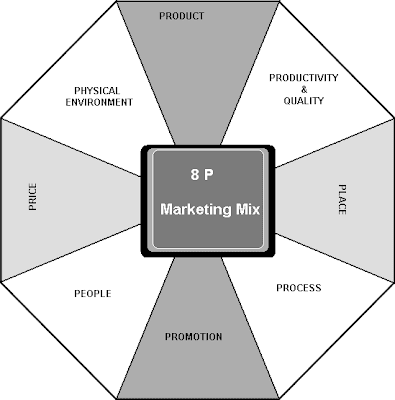 p g marketing mix The 4 p's of marketing are place, price, product, and promotion we'll look at the 4  p's and how you should incorporate them into your marketing mix  for example , is your product promoted on the front page of amazon, or an.