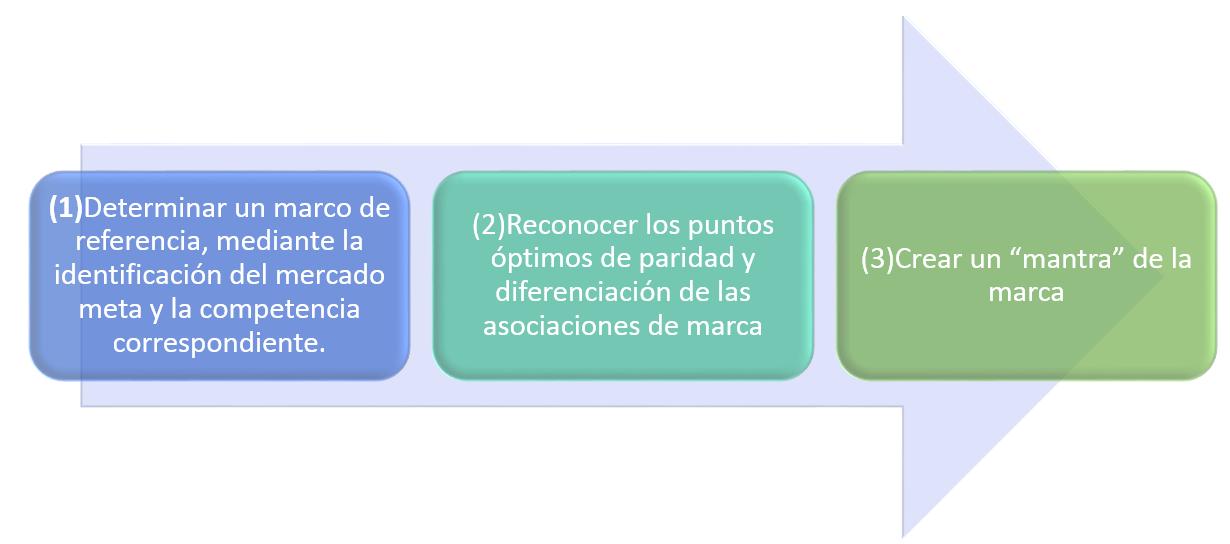 Gerencia de Mercados: ESTRATEGIA DE POSICIONAMIENTO DE MARCAS
