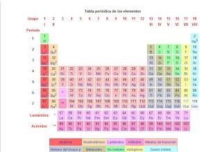 Qumica general grupo iva tabla periodica imagen tabla periodica urtaz Images