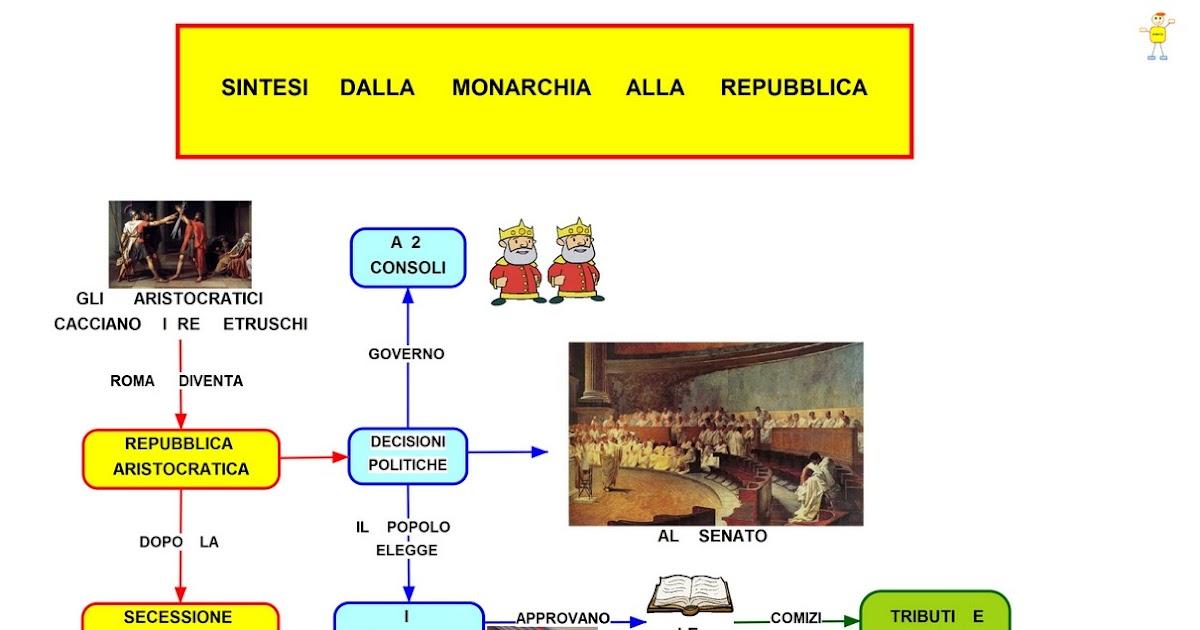 Mapper dalla monarchia alla repubblica romana for Home page repubblica