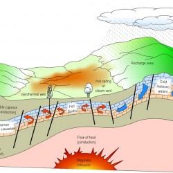 Rencana Energi Geothermal Terbarukan Gunung Tampomas dan Dampaknya