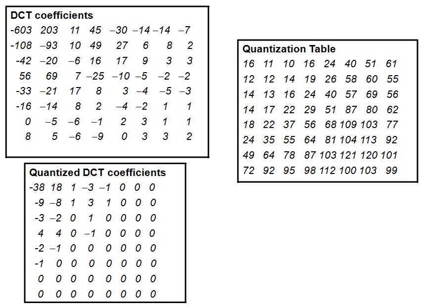 DCT coefficients,Quantization Table,Quantized DCT coefficients