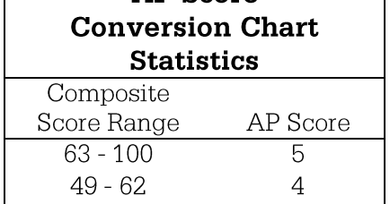 Grading & Common Core