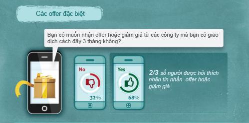 do-luong-sms-marketing-4