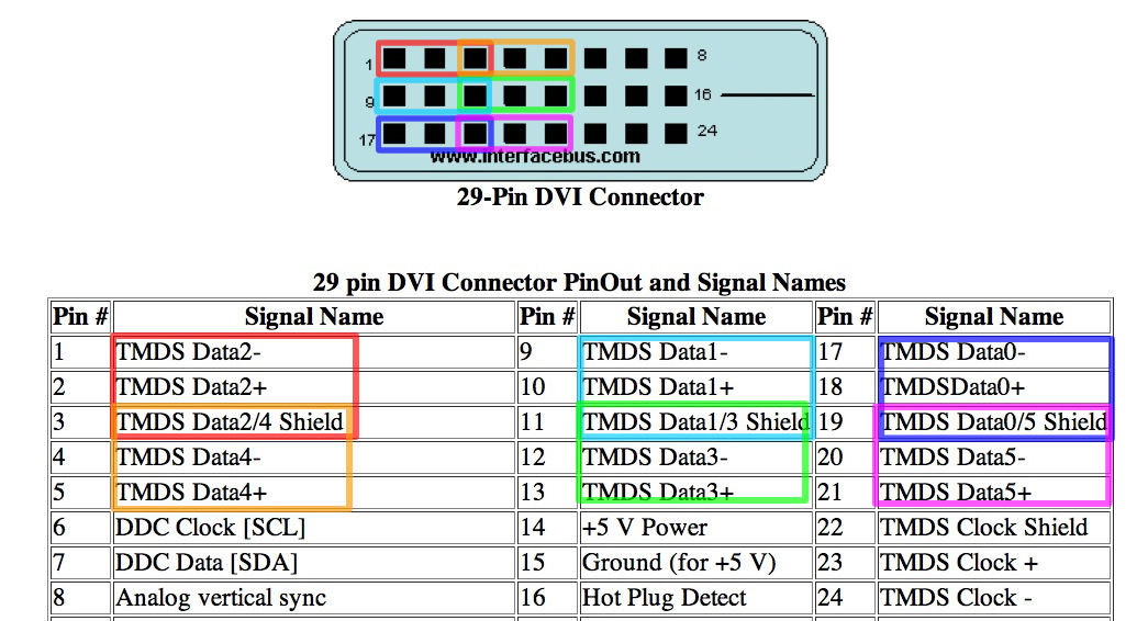 Colored imacmini dvi preparation dvi to rca wiring diagram at eliteediting.co
