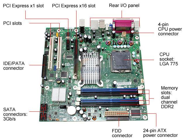 Software Educativo Componentes Basicos De Una Computadora