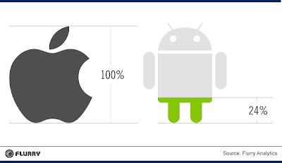 Relación de ganancias entre aplicaciones Android e iOS