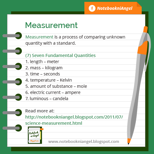 Measurement and Seven Fundamental Quantities