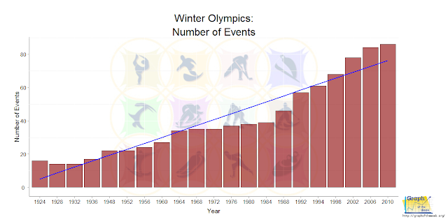 winter olympics increasing number of events games