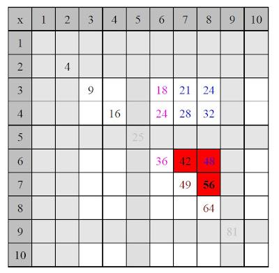 Cole r f rences apprendre ses tables de multiplication for Apprendre ses tables