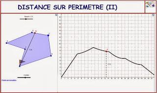 http://dmentrard.free.fr/GEOGEBRA/Maths/Nouveautes/4.25/ContourMD.html