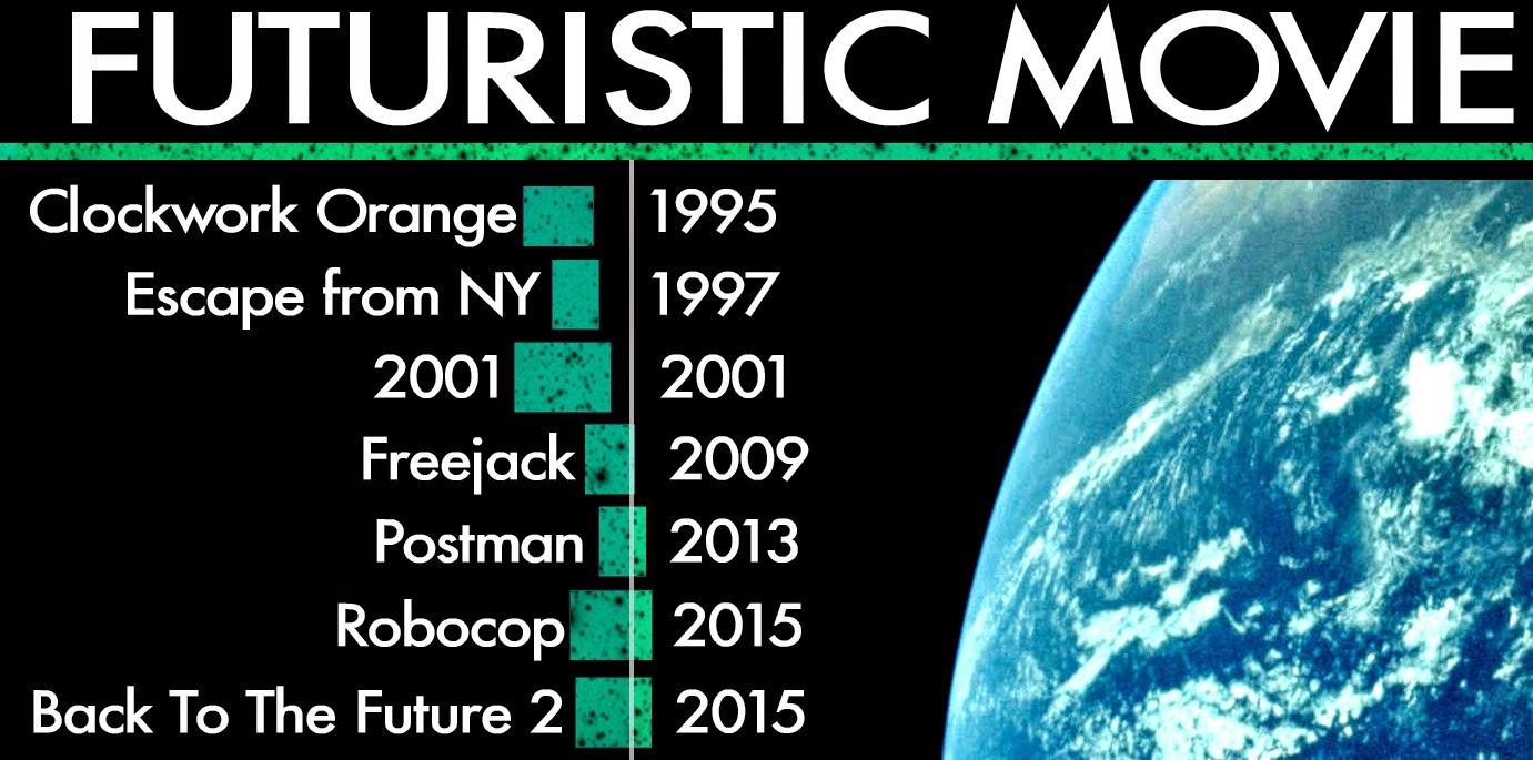 movie+timeline
