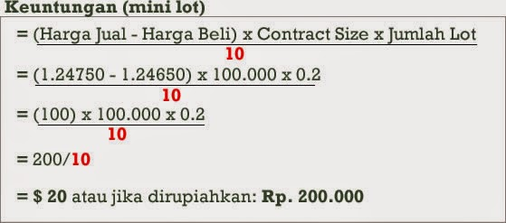 Perhitungan 1 lot forex