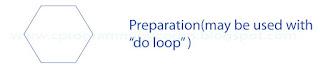 Preparation flowchart symbol