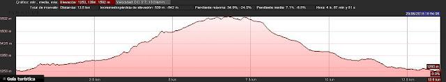 Perfil de elevación Ruta Valle del Lago - Somiedo