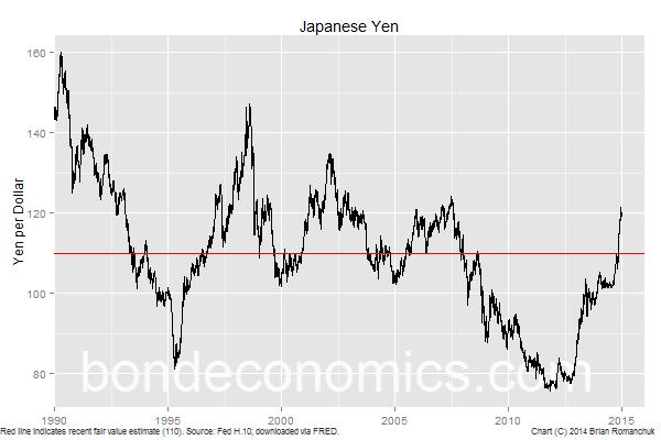 Chart: Japanese Yen